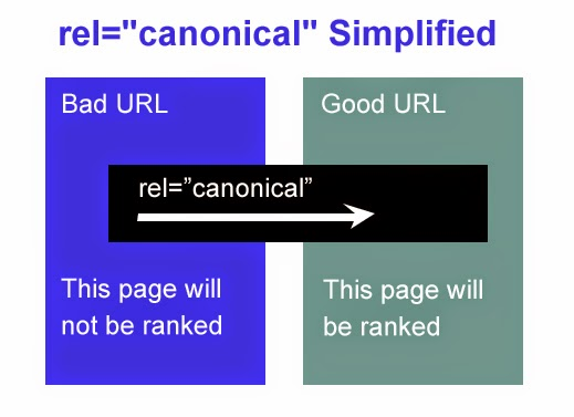 rel-canonical-simplified