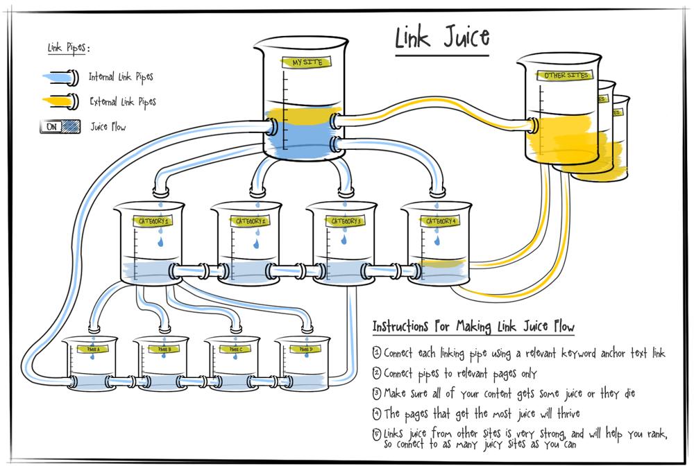 link-juice-infographic